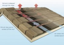 Vertical Seam Panels Roof Ridge Vent Cheap